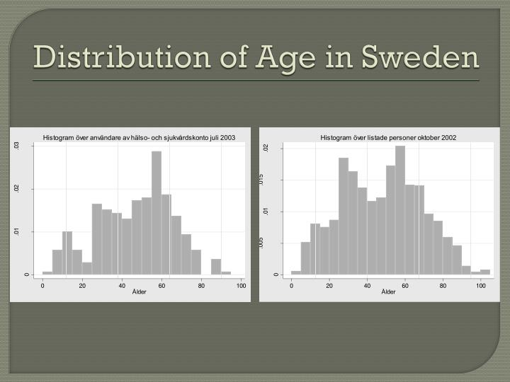 Distribution of age in sweden