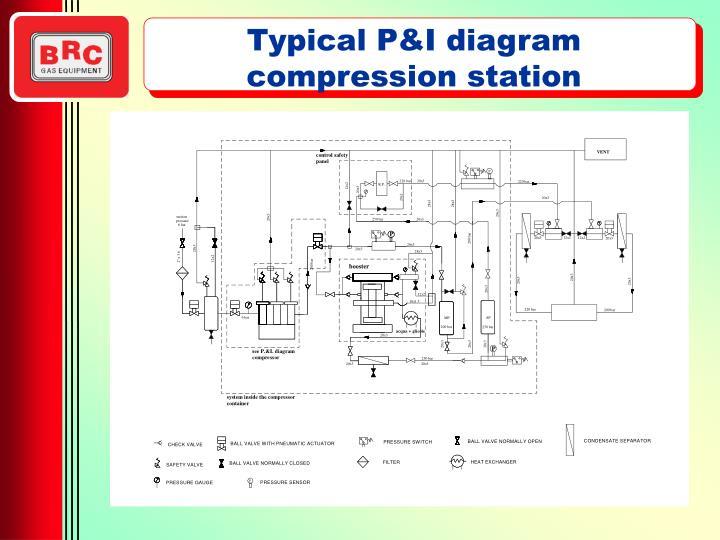 Typical P&I diagram compression station