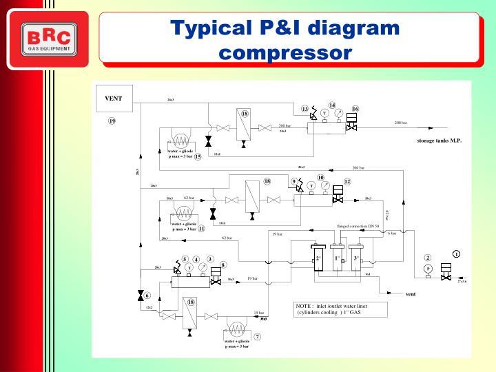 Typical P&I diagram compressor