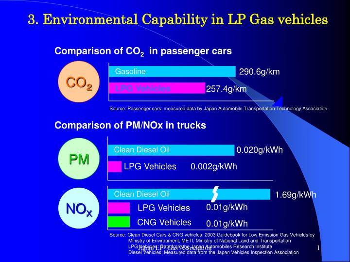 3. Environmental Capability in LP Gas vehicles