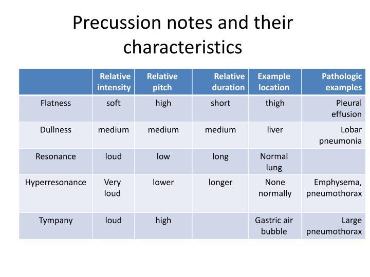 Precussion