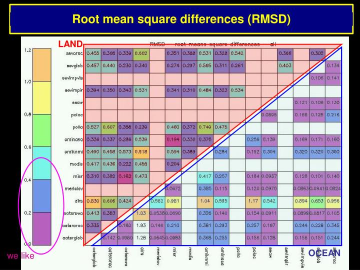 Root mean square differences (RMSD)