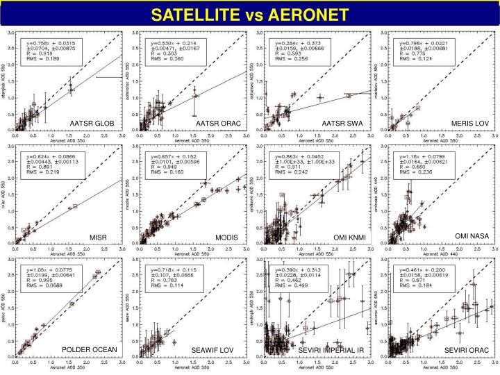 SATELLITE vs AERONET