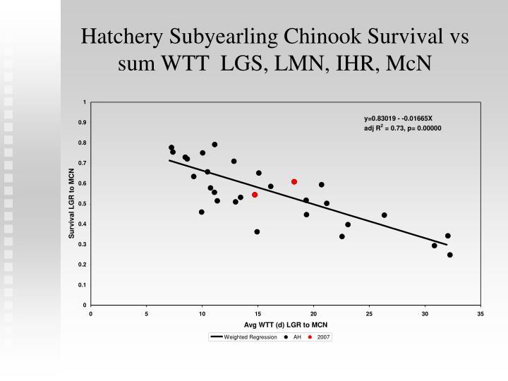Hatchery Subyearling Chinook Survival vs sum WTT  LGS, LMN, IHR, McN