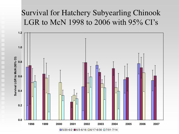 Survival for Hatchery Subyearling Chinook