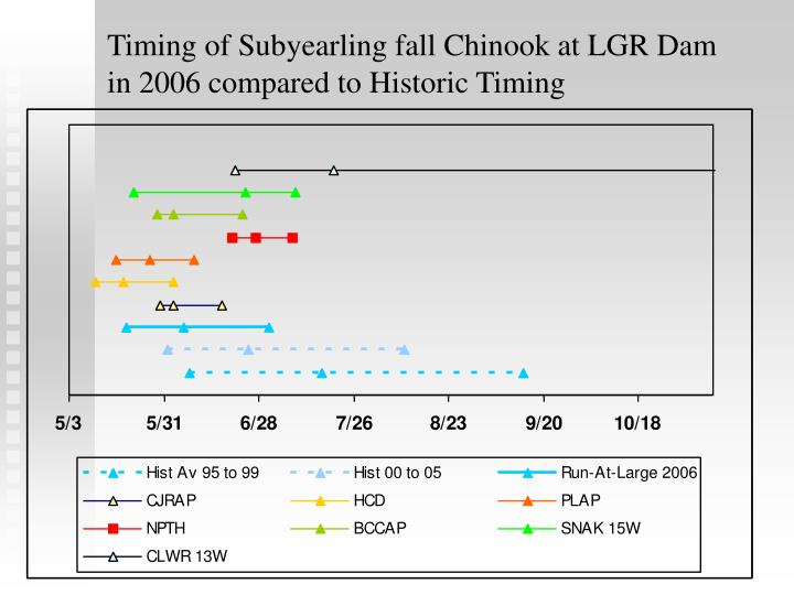 Timing of Subyearling fall Chinook at LGR Dam