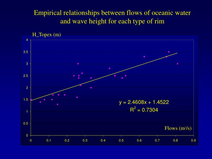 Empirical relationships between flows of oceanic water