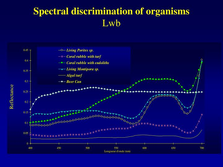 Spectral discrimination of organisms