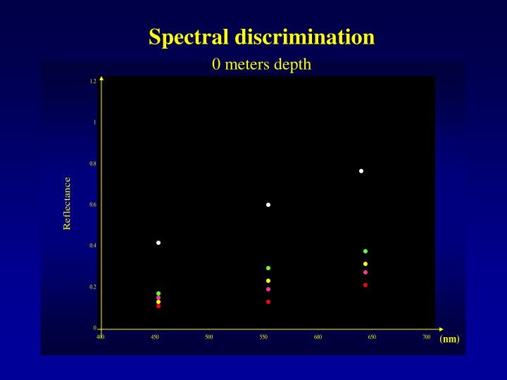 Spectral discrimination