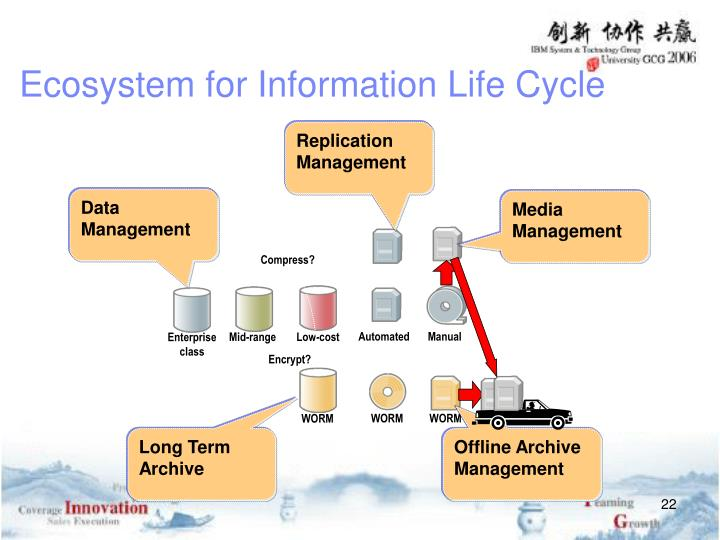 Ecosystem for Information Life Cycle