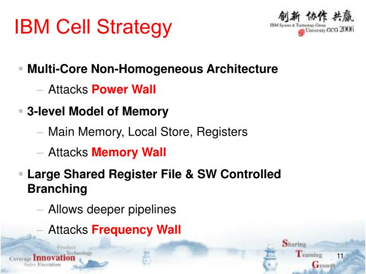 IBM Cell Strategy