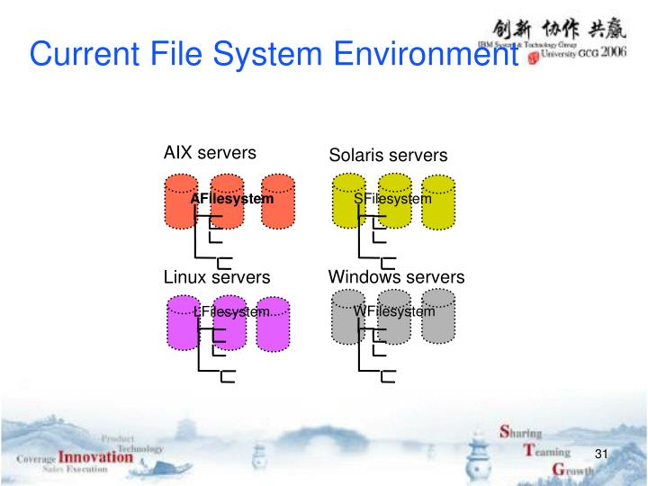 Current File System Environment