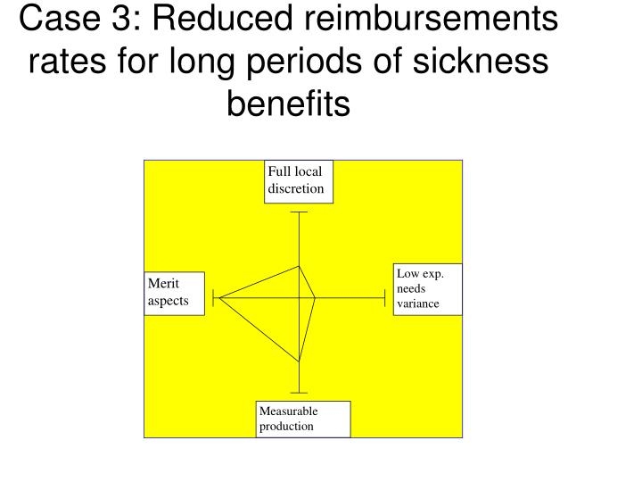 Case 3: Reduced reimbursements rates for long periods of sickness benefits