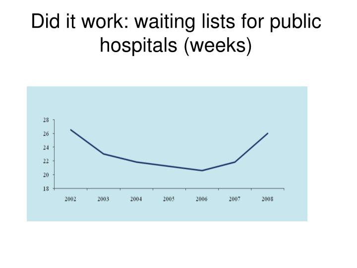 Did it work: waiting lists for public hospitals (weeks)