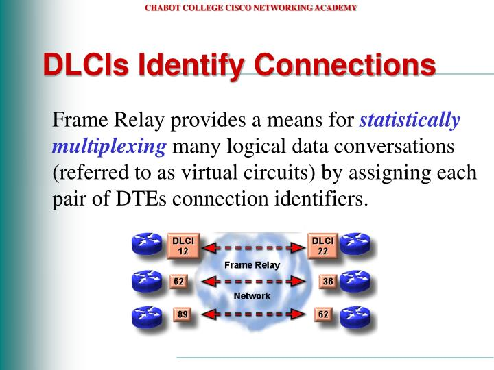 DLCIs Identify Connections