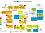 cos smov4 nuv sequence