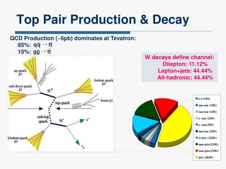 QCD Production (~6pb)