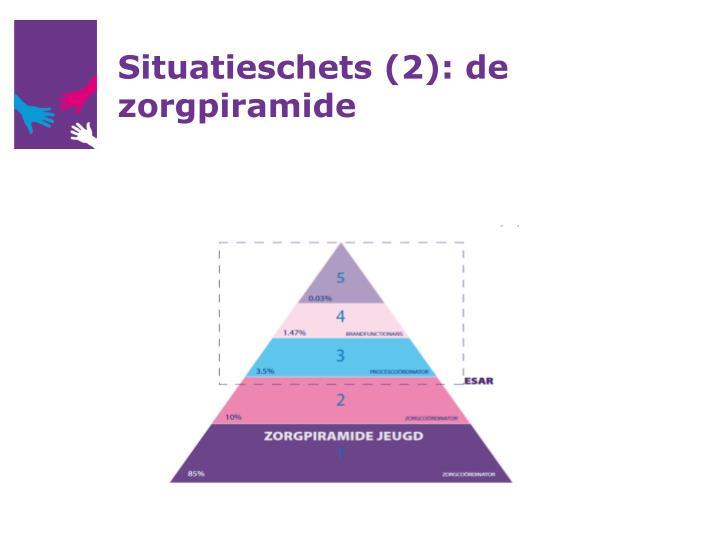 Situatieschets (2): de zorgpiramide