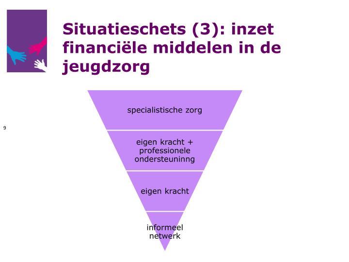 Situatieschets (3): inzet financiële middelen in de jeugdzorg