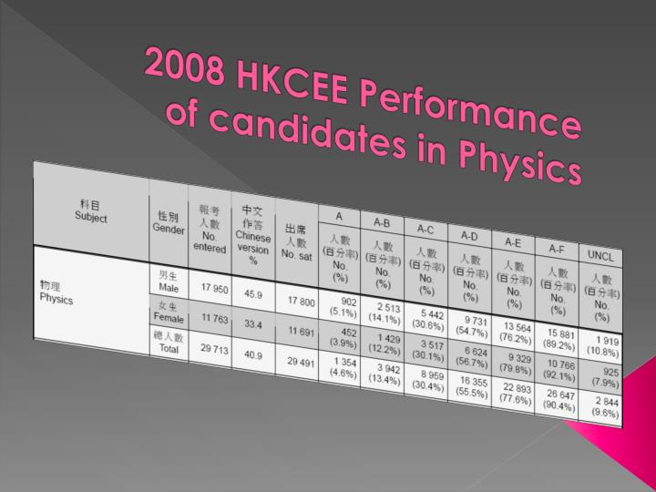 2008 HKCEE Performance of candidates in Physics
