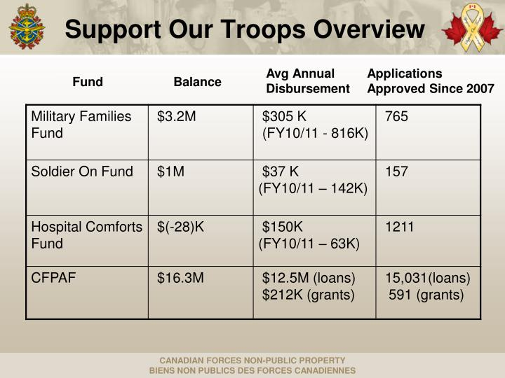 Support Our Troops Overview