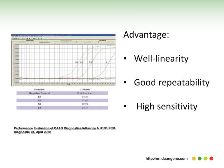 Performance Evaluation of DAAN Diagnostics Influenza A H1N1 PCR Diagnostic kit, April 2010