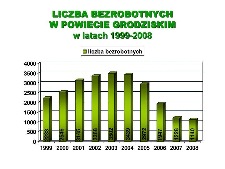 Liczba bezrobotnych w powiecie grodziskim w latach 1999 2008