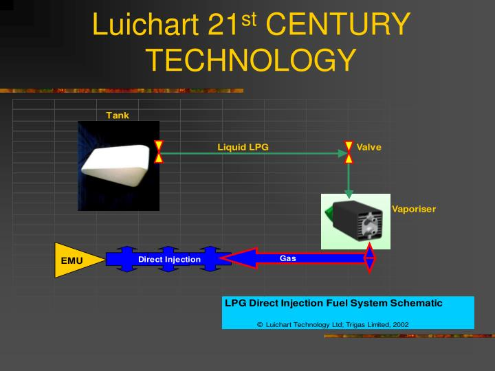 Luichart 21