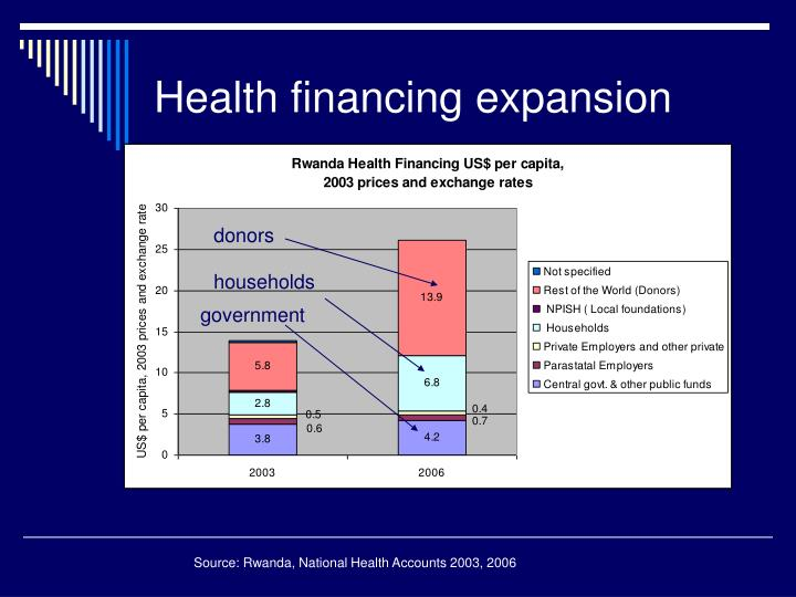Health financing expansion