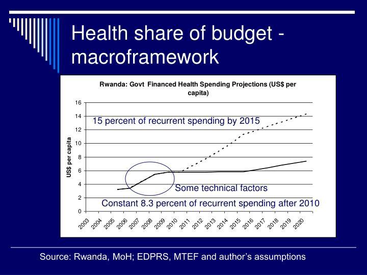 Health share of budget - macroframework