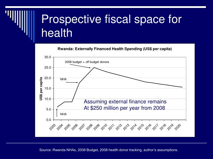 Prospective fiscal space for health