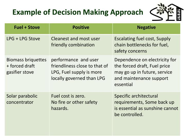 Example of Decision Making Approach