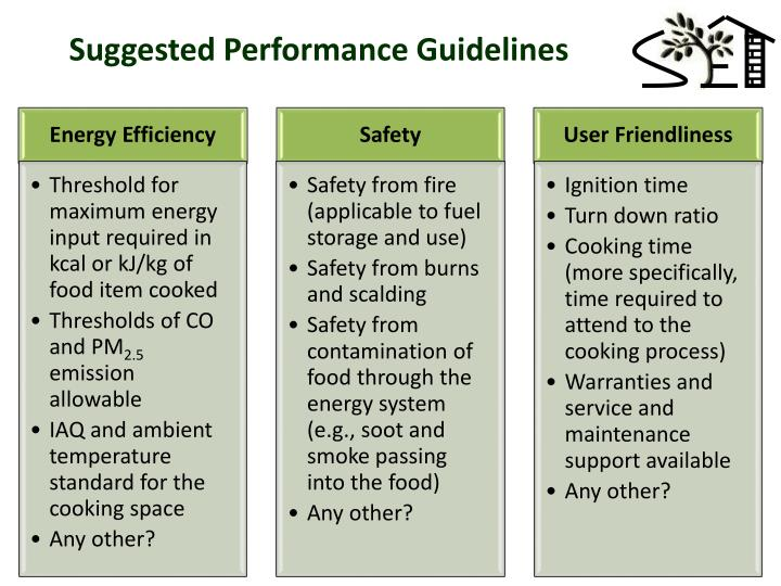 Suggested Performance Guidelines