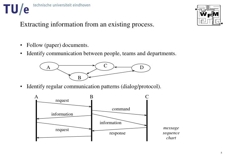 Extracting information from an existing process.