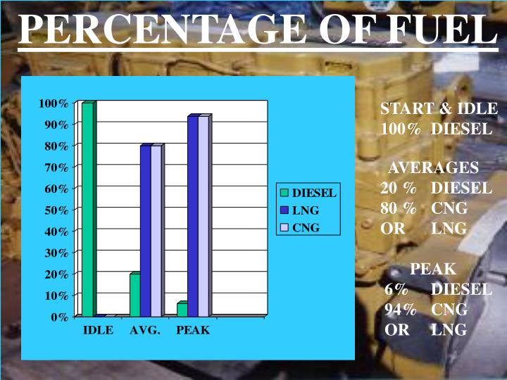 PERCENTAGE OF FUEL