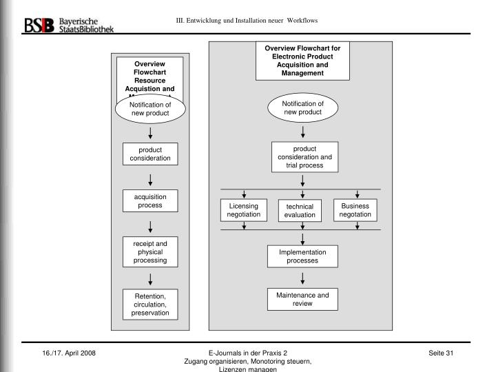 Overview Flowchart for Electronic Product Acquisition and Management