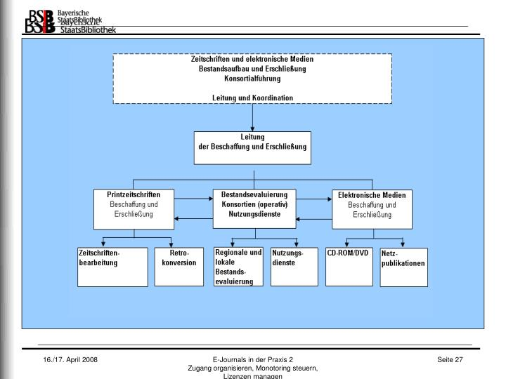 E-Journals in der Praxis 2                                    Zugang organisieren, Monotoring steuern, Lizenzen managen
