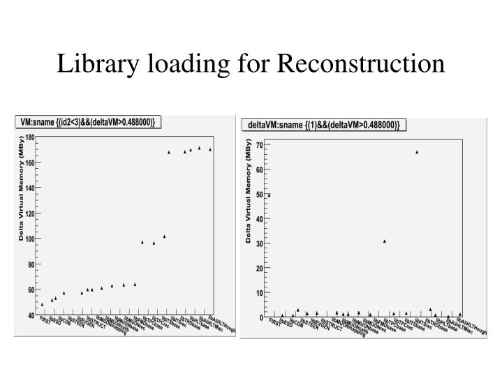Library loading for Reconstruction