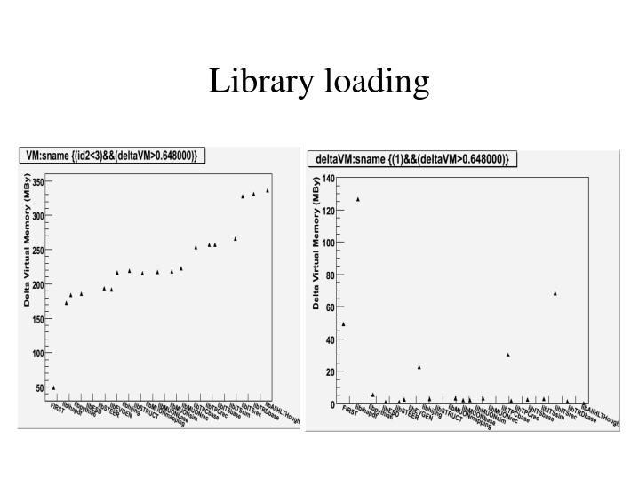 Library loading