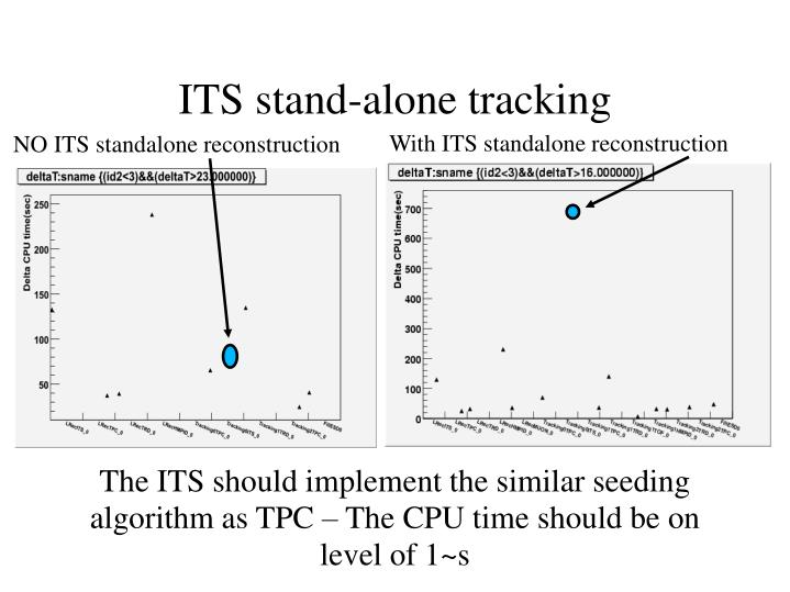 The ITS should implement the similar seeding algorithm as TPC – The CPU time should be on level of 1~s