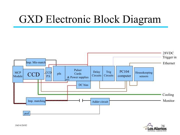 GXD Electronic Block Diagram
