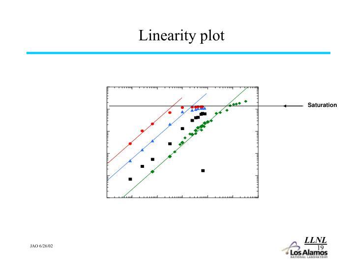 Linearity plot