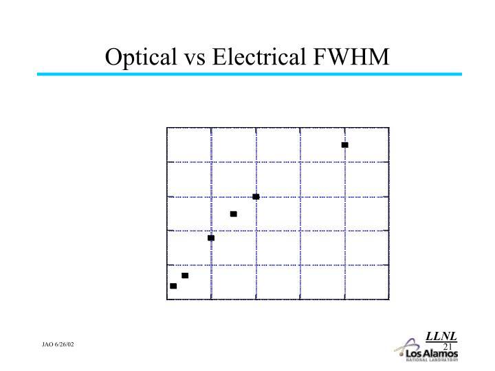 Optical vs Electrical FWHM