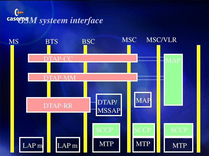 GSM systeem interface