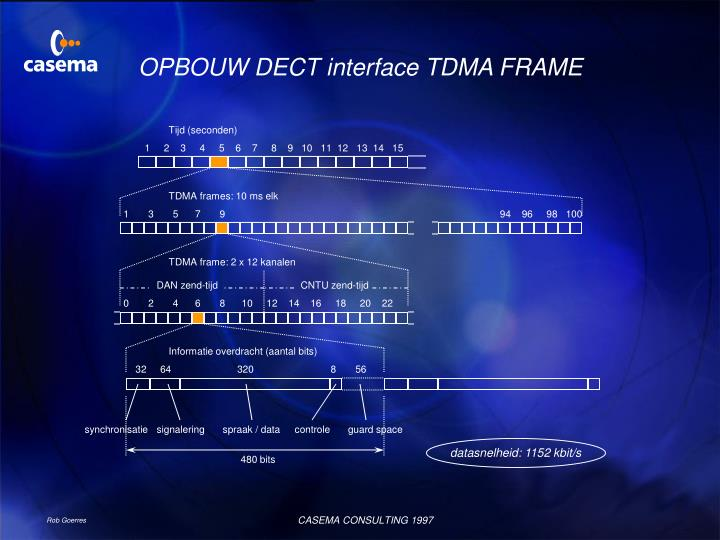 OPBOUW DECT interface TDMA FRAME