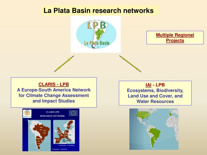 La Plata Basin research networks