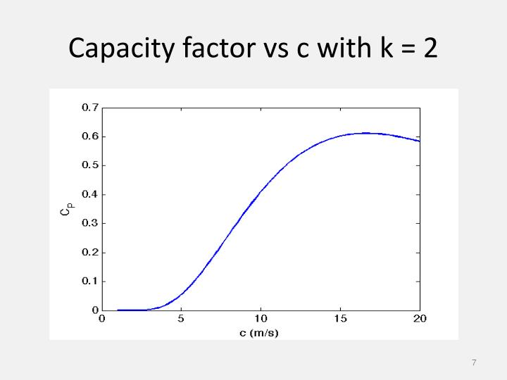 Capacity factor vs c with k = 2