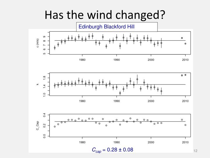 Has the wind changed?