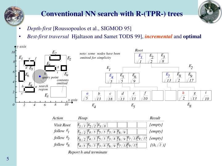 Conventional NN search with R-(TPR-) trees