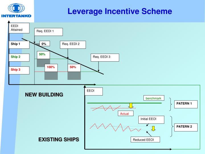 Leverage Incentive Scheme